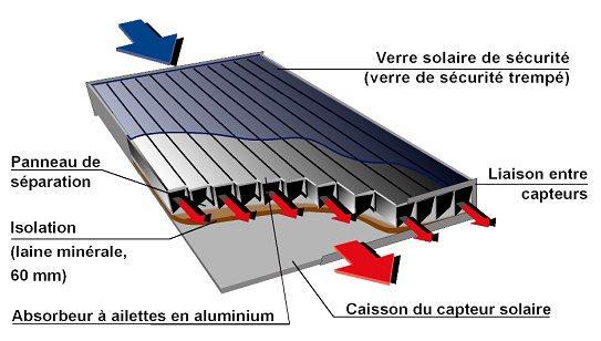 panneau solaire à air chaud